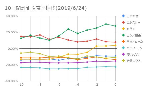 日本株 10日間評価損益率推移20190624