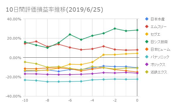 10日間評価損益推移(2019年6月25日)
