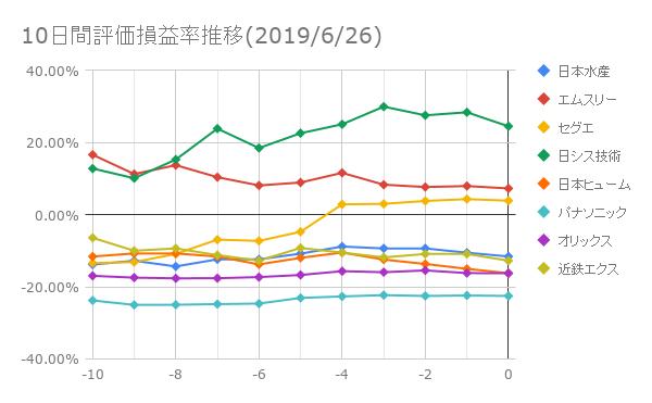10日間評価損益推移(2019/6/26)