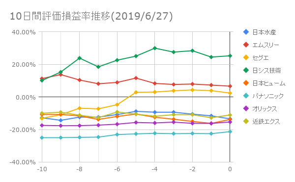 10日間評価損益率推移(2019年6月27日)