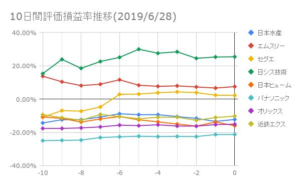 10日間評価損益率推移(2019年6月28日)