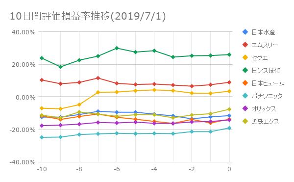 10日間評価損益率推移(2019年7月1日)