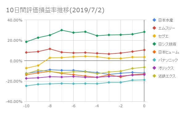 10日間評価損益率推移(2019年7月2日)