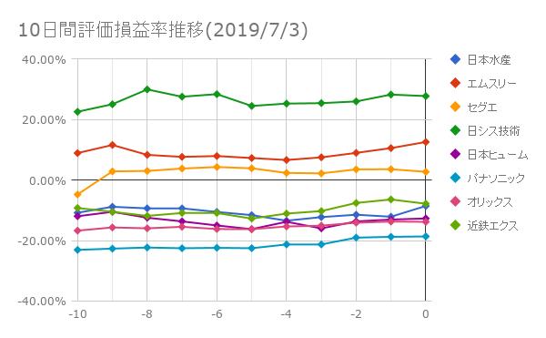 10日間評価損益率推移(2019年7月3日)