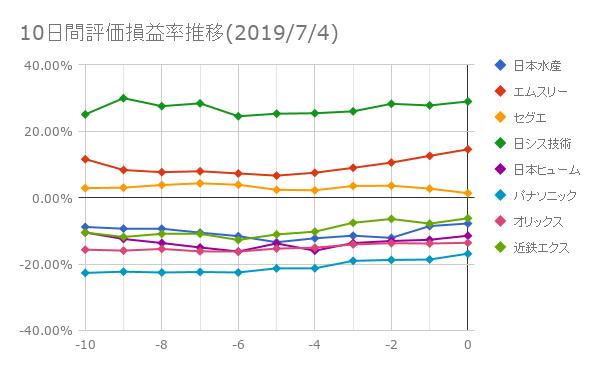 10日間評価損益率推移(2019年7月4日)