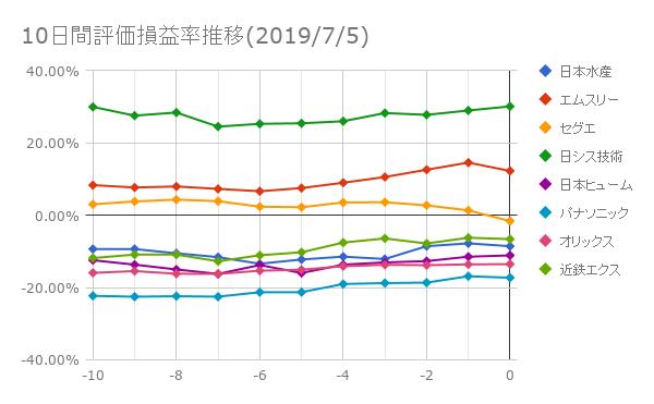 10日間評価損益率推移(2019年7月5日)