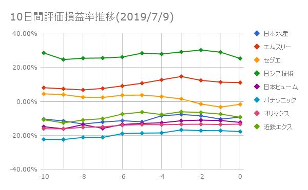 10日間評価損益率推移(2019年7月9日)