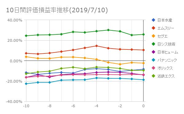 10日間評価損益率推移(2019年7月10日)