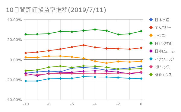 10日間評価損益率推移(2019年7月11日)