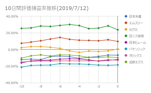 10日間評価損益率推移(2019年7月12日)