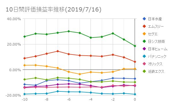 10日間評価損益率推移(2019年7月16日)