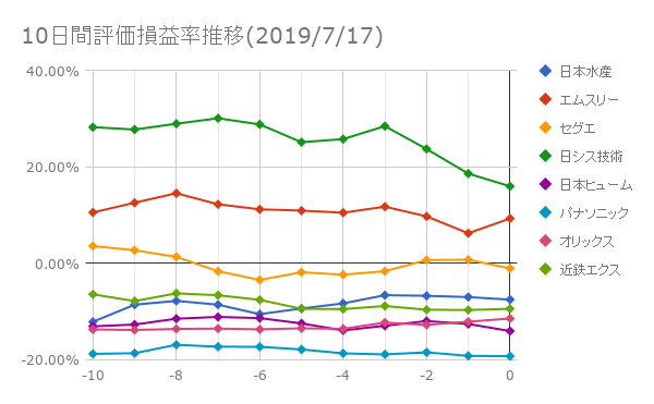 10日間評価損益率推移(2019年7月17日)