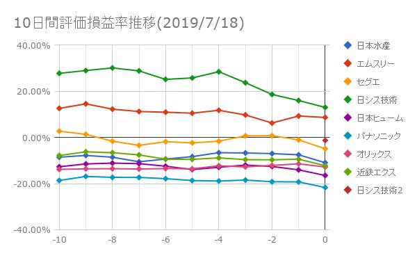 10日間評価損益率推移(2019年7月18日)