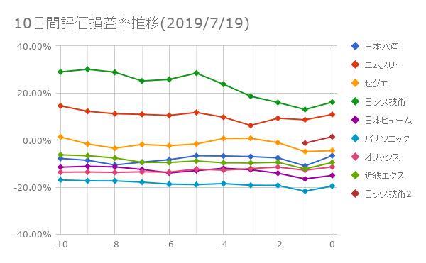 10日間評価損益率推移(2019年7月19日)