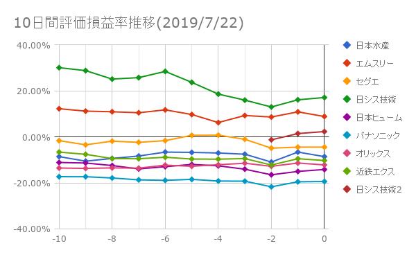 10日間評価損益率推移(2019年7月22日)