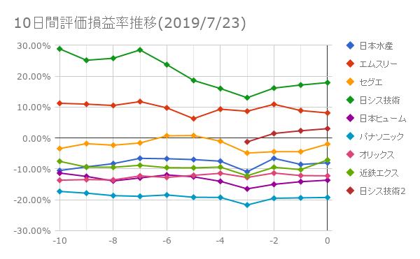 10日間評価損益率推移(2019年7月23日)