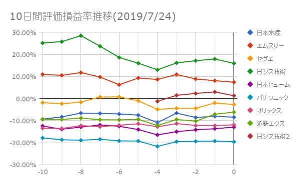 10日間評価損益率推移(2019年7月24日)