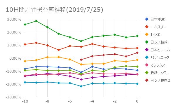 10日間評価損益率推移(2019年7月25日)