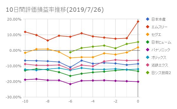 10日間評価損益率推移(2019年7月26日)