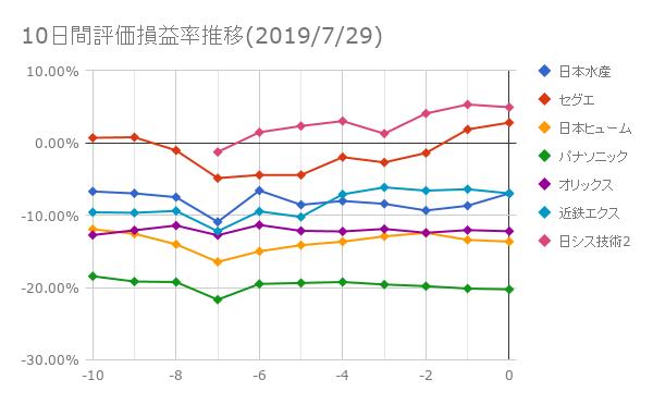 10日間評価損益率推移(2019年7月29日)