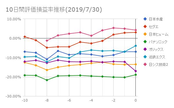 10日間評価損益率推移(2019年7月30日)