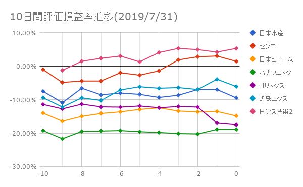 10日間評価損益率推移(2019年7月31日)