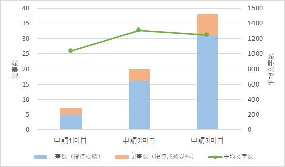 申請時の記事数と平均文字数のグラフ