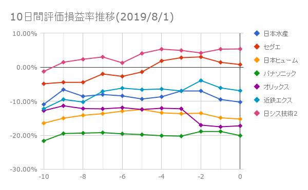 10日間評価損益率推移(2019年8月1日)