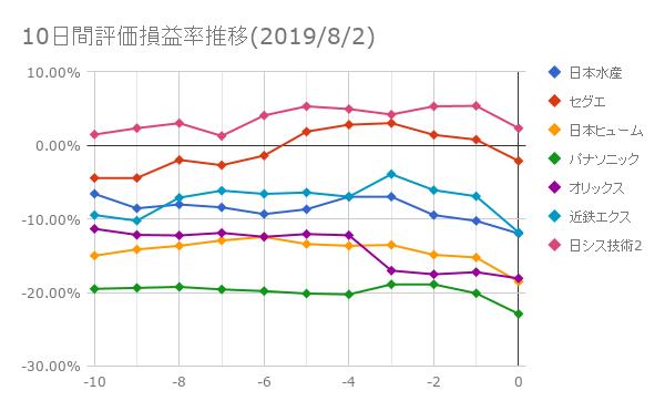 10日間評価損益率推移(2019年8月2日)