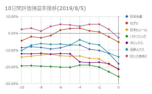 10日間評価損益率推移(2019年8月5日)