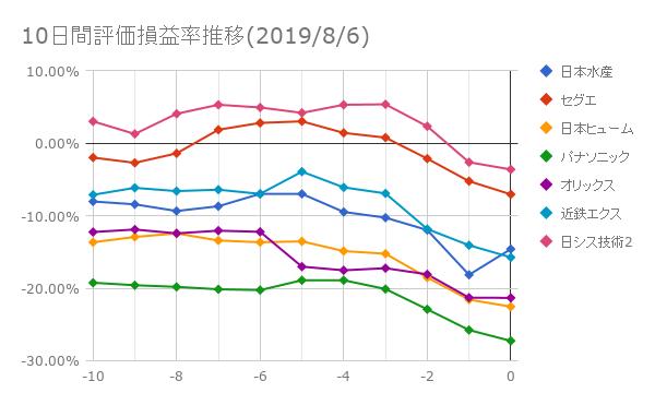 10日間評価損益率推移(2019年8月6日)