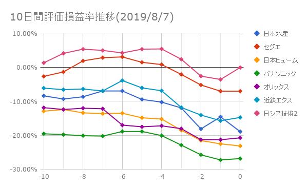 10日間評価損益率推移(2019年8月7日)