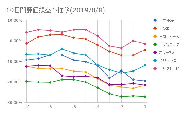 10日間評価損益率推移(2019年8月8日)