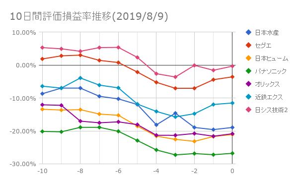 10日間評価損益率推移(2019年8月9日)