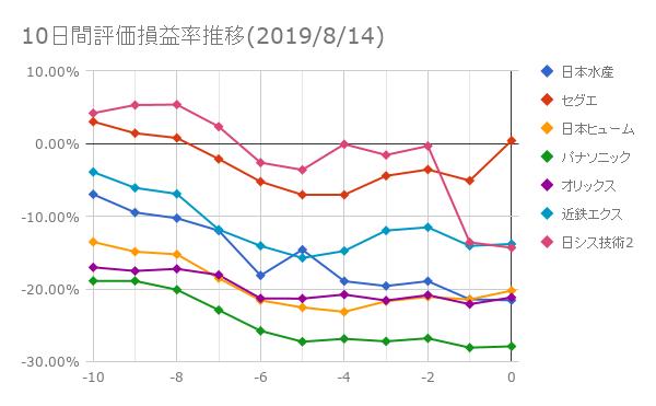 10日間評価損益率推移(2019年8月14日)