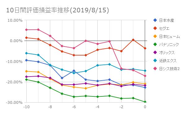 10日間評価損益率推移(2019年8月15日)