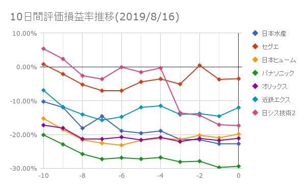 10日間評価損益率推移(2019年8月16日)