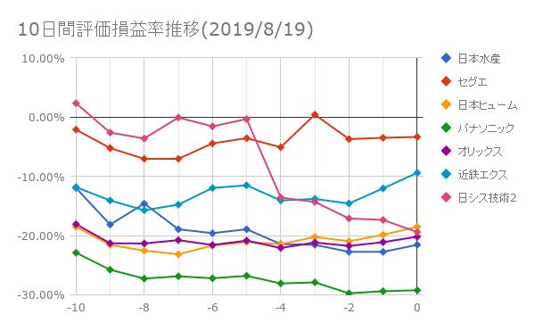 10日間評価損益率推移(2019年8月19日)