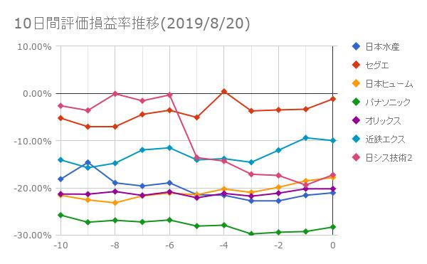 10日間評価損益率推移(2019年8月20日)