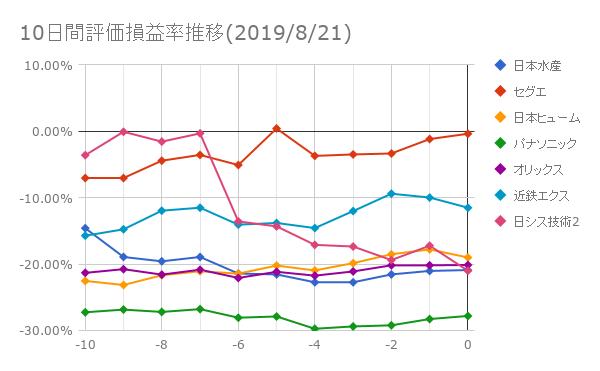 10日間評価損益率推移(2019年8月21日)