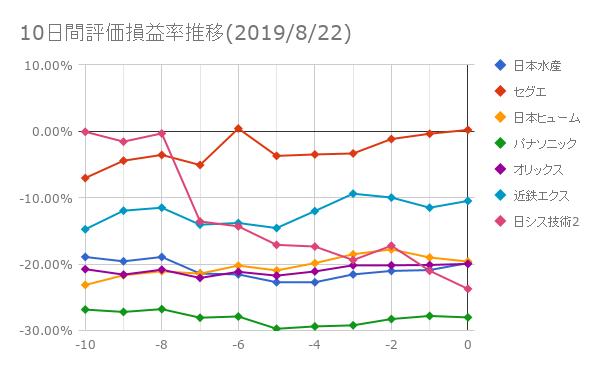10日間評価損益率推移(2019年8月22日)