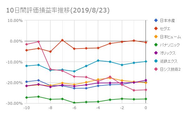 10日間評価損益率推移(2019年8月23日)