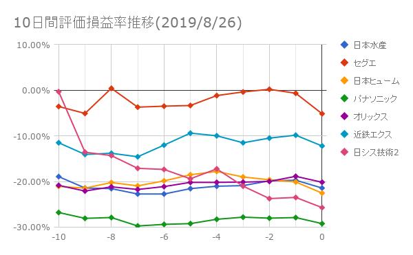 10日間評価損益率推移(2019年8月26日)