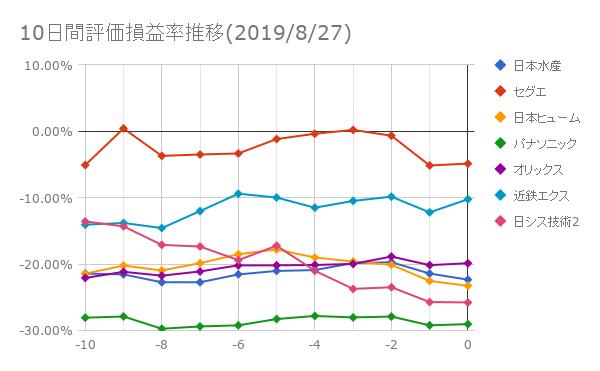 10日間評価損益率推移(2019年8月27日)