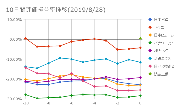 10日間評価損益率推移(2019年8月28日)