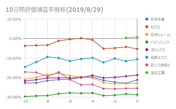 10日間評価損益率推移(2019年8月29日)