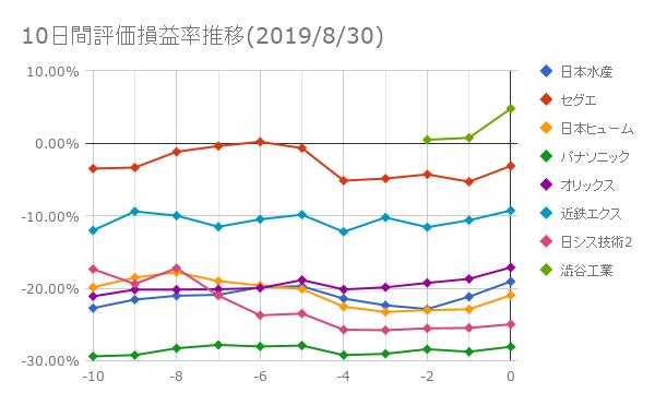 10日間評価損益率推移(2019年8月30日)