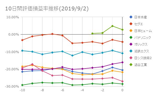 10日間評価損益率推移(2019年9月2日)