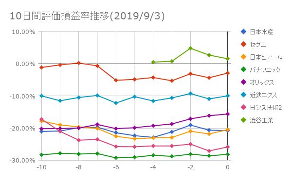 10日間評価損益率推移(2019年9月3日)