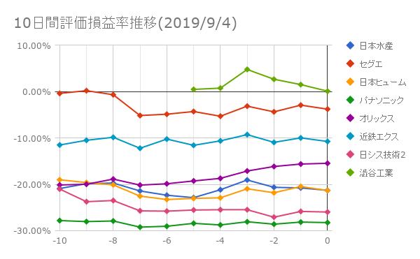 10日間評価損益率推移(2019年9月4日)